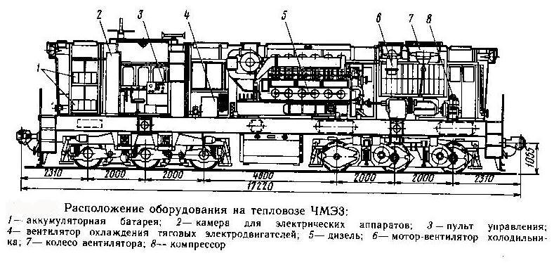 Схема тепловоза ЧМЭ3.